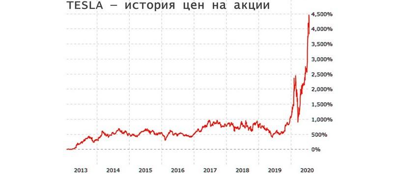 Курс акций ТЕСЛА в 2013 - 2021 годах