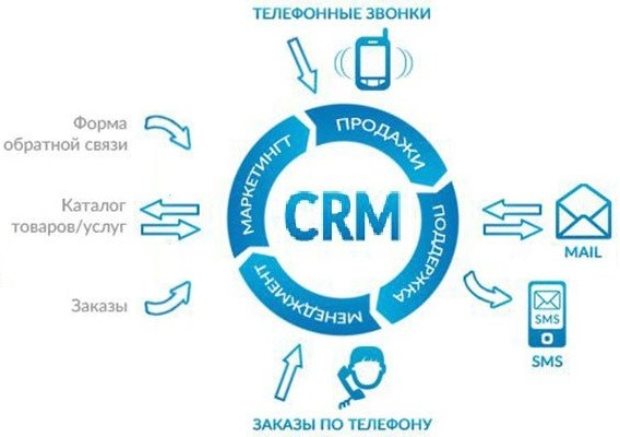 Онлайн CRM